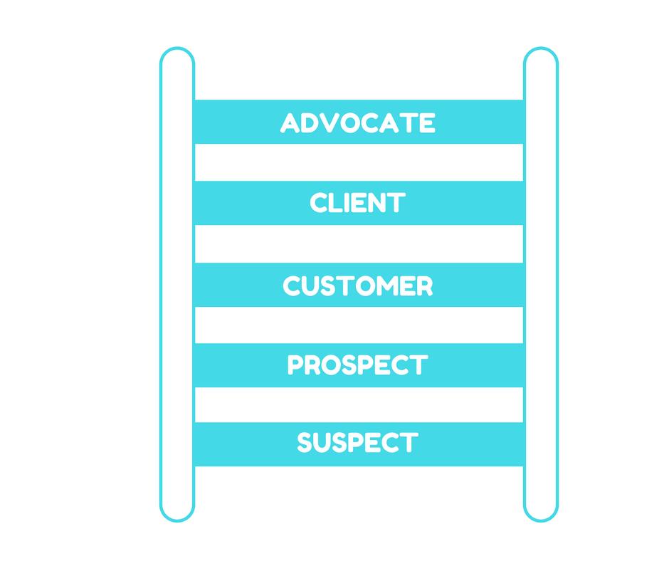 Strathmore Ticketyboo Email Marketing Ladder
